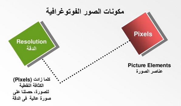 معالجة الصور الرقمية