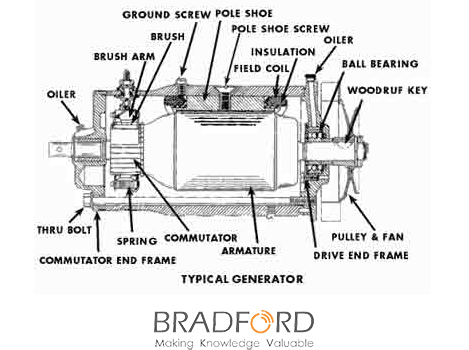 electric generator works and parts consists In the following sections, we will look at how a generator functions, the main components of a generator, and how a generator operates as a secondary source of electrical power in residential and industrial applications.